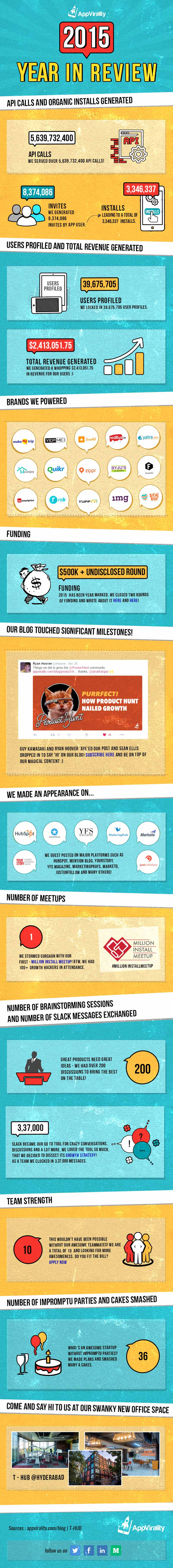 infographic s year in review app virality last thoughts of 2015